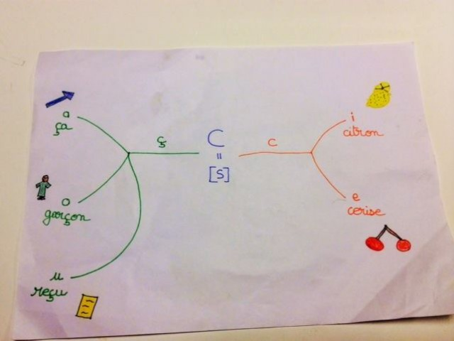 Exemple de mindmapping